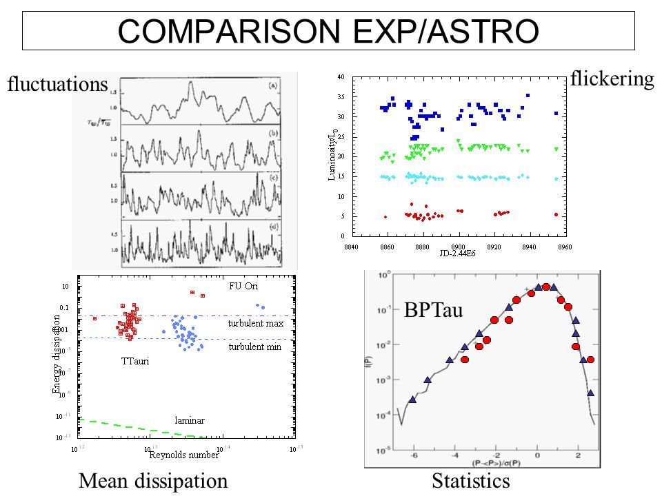 COMPARISON EXP/ASTRO fluctuations flickering Mean dissipationStatistics BPTau