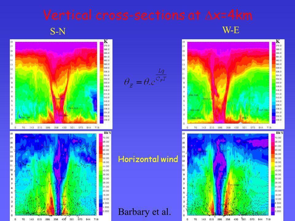 Vertical cross-sections at x=4km K m/s K Horizontal wind S-N W-E Barbary et al.