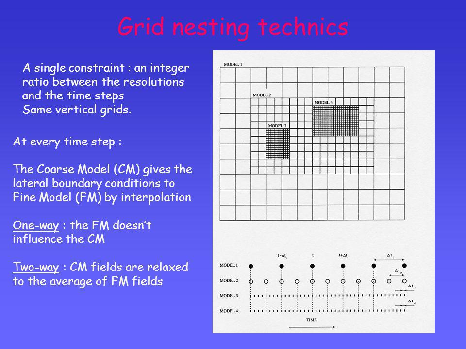 Grid nesting technics At every time step : The Coarse Model (CM) gives the lateral boundary conditions to Fine Model (FM) by interpolation One-way : t