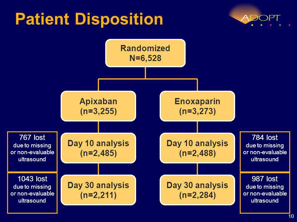 Patient Disposition 10 Randomized N=6,528 Enoxaparin (n=3,273) Apixaban (n=3,255) Day 10 analysis (n=2,485) Day 30 analysis (n=2,211) Day 10 analysis (n=2,488) Day 30 analysis (n=2,284) 767 lost due to missing or non-evaluable ultrasound 1043 lost due to missing or non-evaluable ultrasound 784 lost due to missing or non-evaluable ultrasound 987 lost due to missing or non-evaluable ultrasound