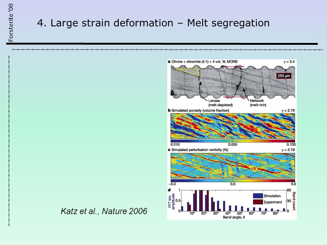 Forsterite 08 Katz et al., Nature 2006 4. Large strain deformation – Melt segregation