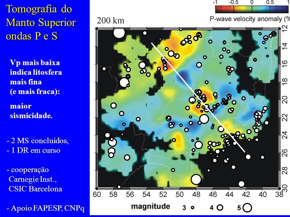 Tomografia do Manto Superior ondas P e S Vp mais baixa indica litosfera mais fina (e mais fraca): maior sismicidade.