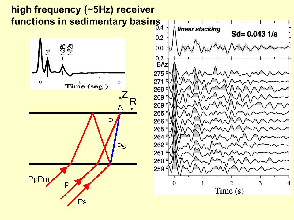 high frequency (~5Hz) receiver functions in sedimentary basins R Z