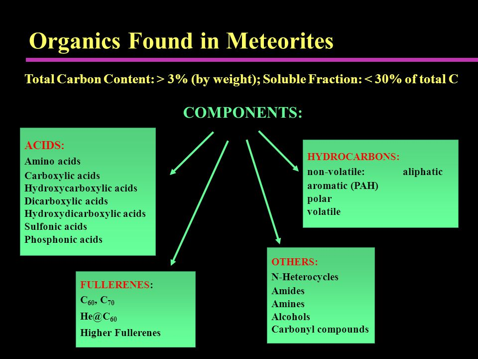Organics Found in Meteorites Total Carbon Content: > 3% (by weight); Soluble Fraction: < 30% of total C COMPONENTS: ACIDS: Amino acids Carboxylic acids Hydroxycarboxylic acids Dicarboxylic acids Hydroxydicarboxylic acids Sulfonic acids Phosphonic acids FULLERENES: C 60, C 70 He@C 60 Higher Fullerenes HYDROCARBONS: non-volatile:aliphatic aromatic (PAH) polar volatile OTHERS: N-Heterocycles Amides Amines Alcohols Carbonyl compounds