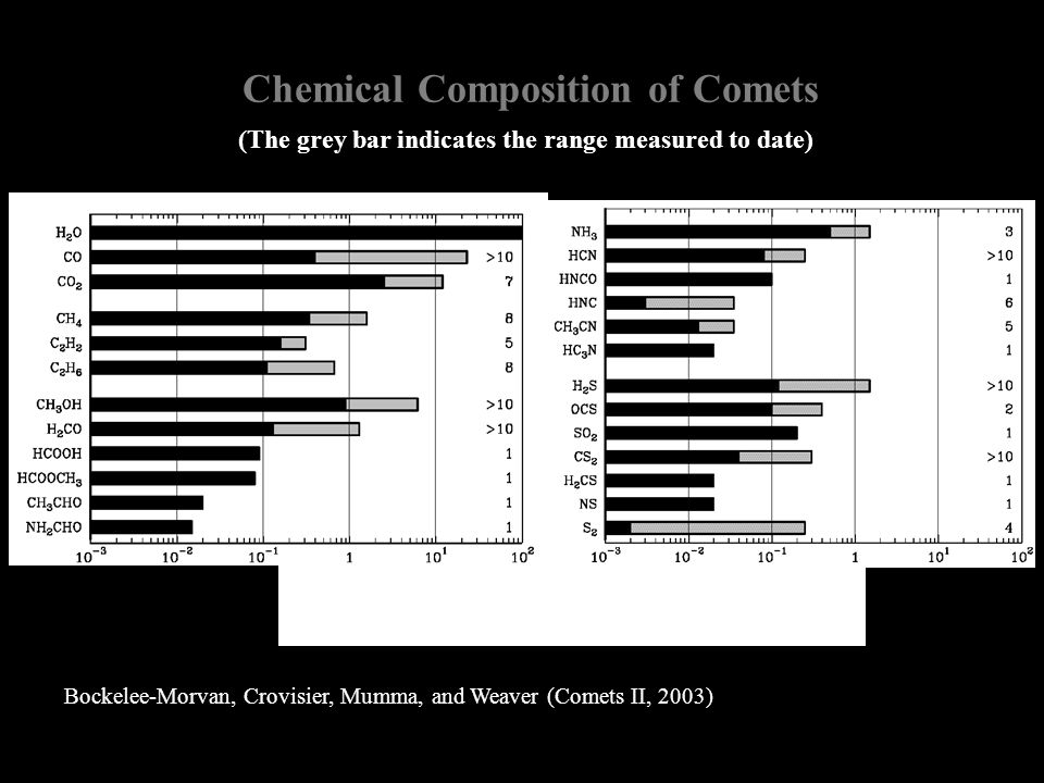 Chemical Composition of Comets Bockelee-Morvan, Crovisier, Mumma, and Weaver (Comets II, 2003) Abundances (%, relative to water) (The grey bar indicat