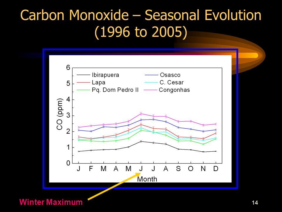 14 Carbon Monoxide – Seasonal Evolution (1996 to 2005) Winter Maximum