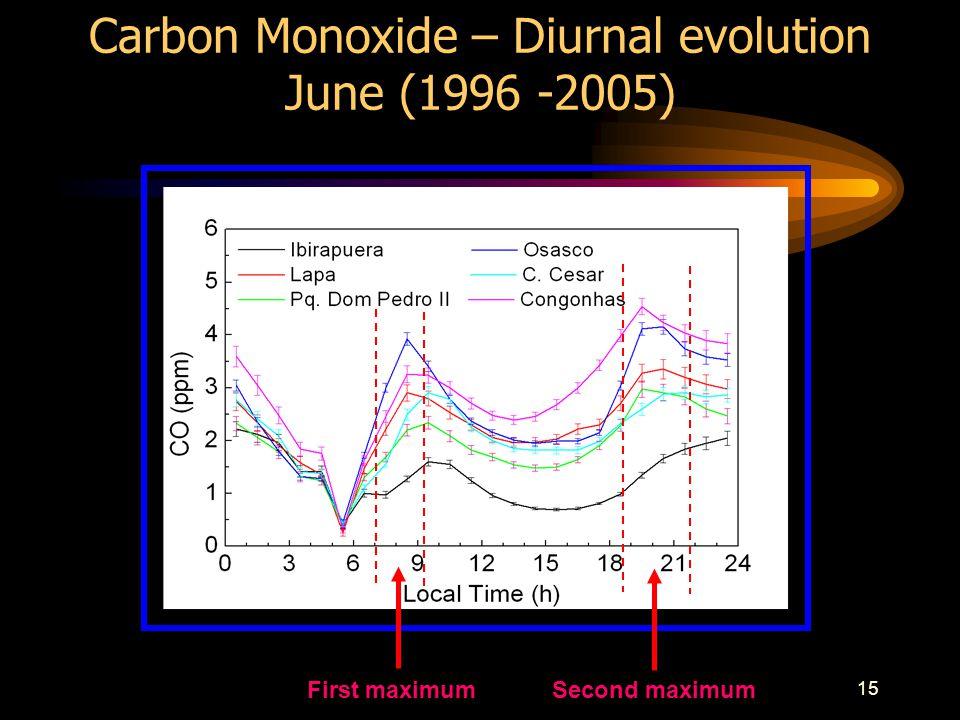15 Carbon Monoxide – Diurnal evolution June (1996 -2005) First maximumSecond maximum