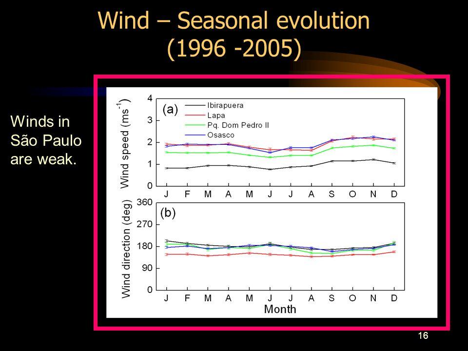 16 Wind – Seasonal evolution (1996 -2005) Winds in São Paulo are weak.