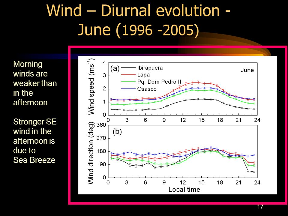 17 Wind – Diurnal evolution - June ( 1996 -2005) Morning winds are weaker than in the afternoon Stronger SE wind in the afternoon is due to Sea Breeze