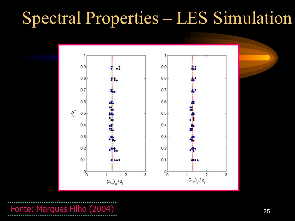 25 Spectral Properties – LES Simulation Fonte: Marques Filho (2004)