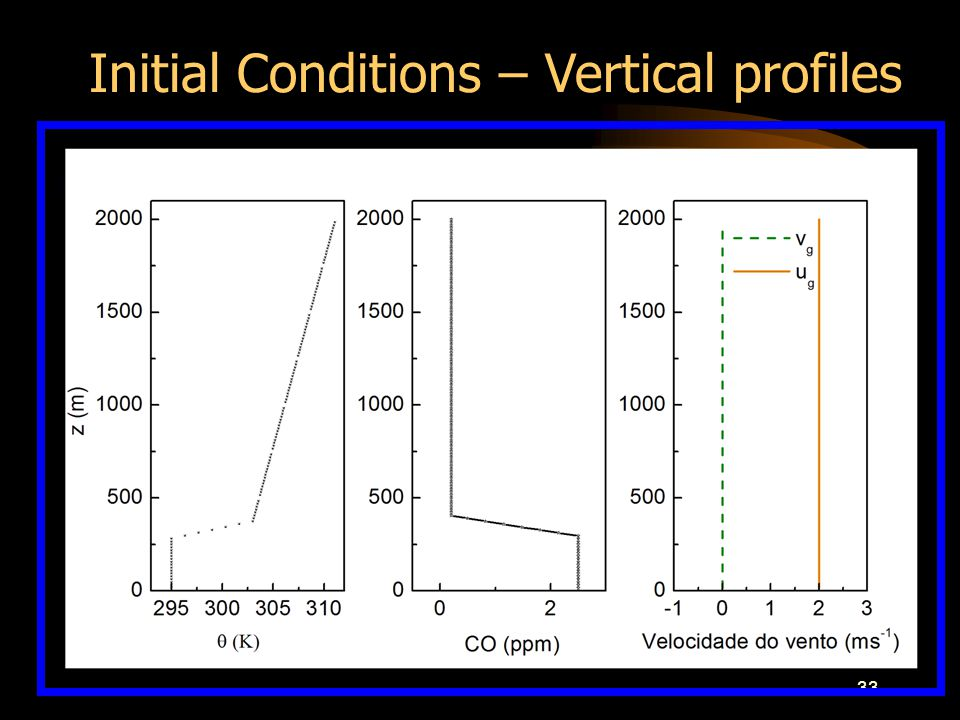 33 Initial Conditions – Vertical profiles