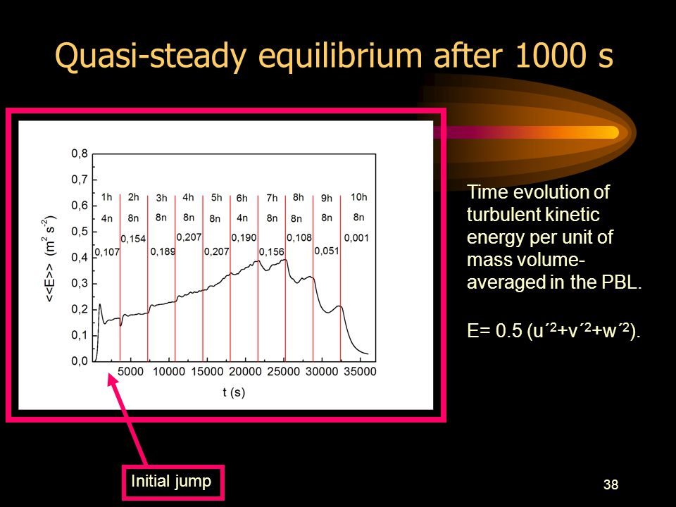 38 Initial jump Time evolution of turbulent kinetic energy per unit of mass volume- averaged in the PBL.