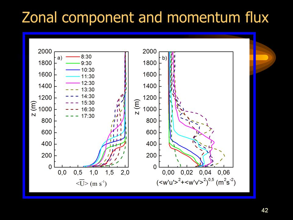 42 Zonal component and momentum flux