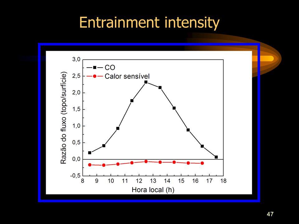 47 Entrainment intensity
