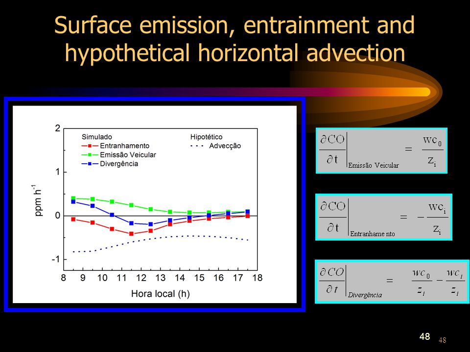 48 Surface emission, entrainment and hypothetical horizontal advection 48