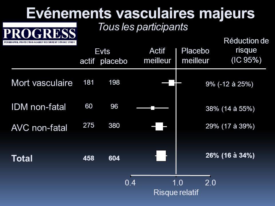 Evénements vasculaires majeurs Tous les participants Evts actif placebo Actif meilleur Placebo meilleur Mort vasculaire IDM non-fatal AVC non-fatal Total 0.41.02.0 Risque relatif 181 60 275 458 198 96 380 604 9% (-12 à 25%) 38% (14 à 55%) 29% (17 à 39%) 26% (16 à 34%) Réduction de risque (IC 95%)