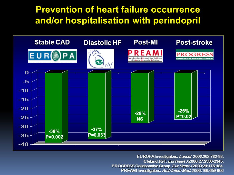 Prevention of heart failure occurrence and/or hospitalisation with perindopril -39% P=0.002 -37% P=0.033 -26% P=0.02 -28% NS Stable CAD Diastolic HF Post-MI Post-stroke EUROPA Investigators.