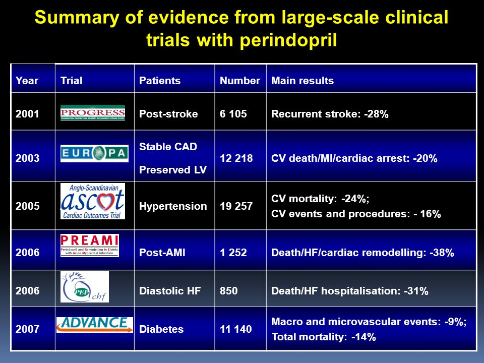 Summary of evidence from large-scale clinical trials with perindopril YearTrialPatientsNumberMain results 2001PROGRESSPost-stroke6 105Recurrent stroke
