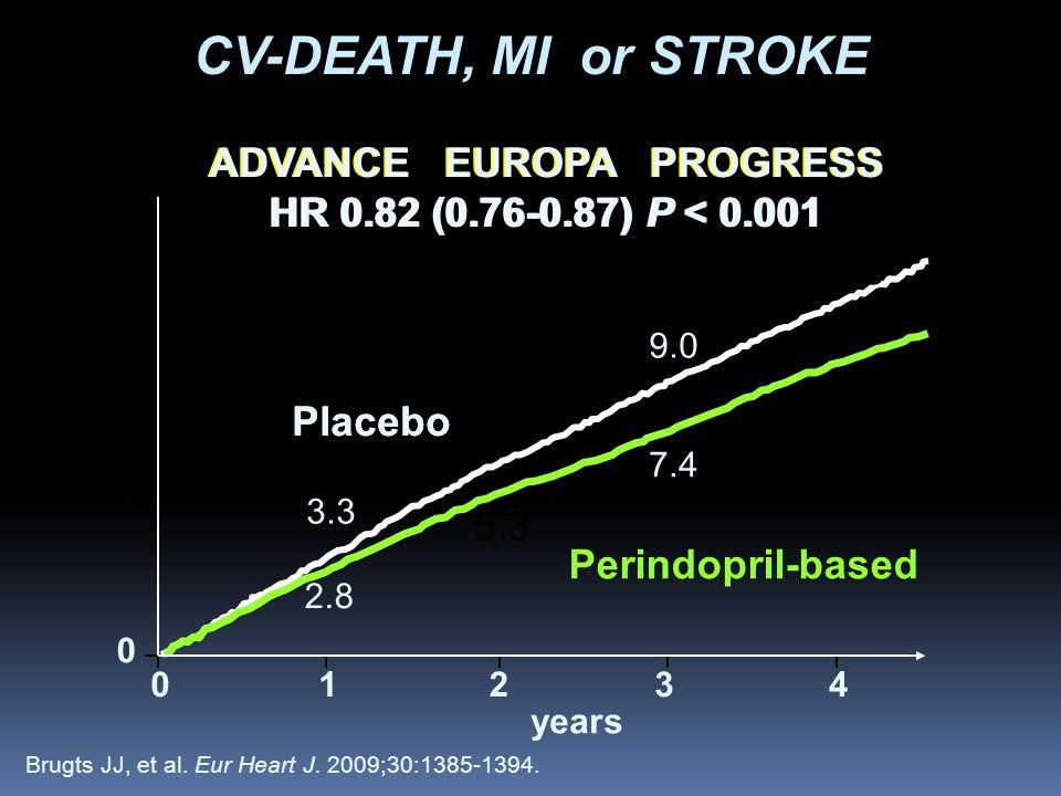 3.3 6.3 9.0 11.8 2.8 5.3 7.4 9.7 Placebo Perindopril-based ADVANCE EUROPA PROGRESS HR 0.82 (0.76-0.87) P < 0.001 % 10 5 0 CV-DEATH, MI or STROKE 01234 years Brugts JJ, et al.