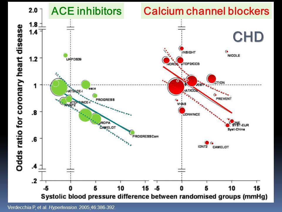ACE inhibitorsCalcium channel blockers CHD CHD Verdecchia P, et al. Hypertension. 2005;46:386-392.