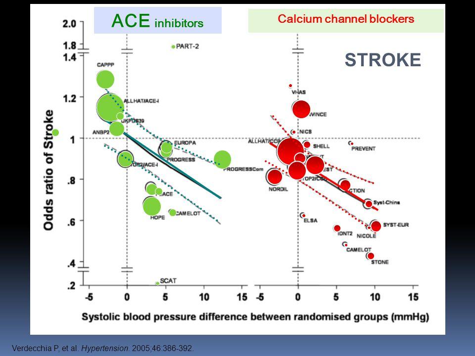 ACE inhibitors Calcium channel blockers STROKE Verdecchia P, et al. Hypertension. 2005;46:386-392.