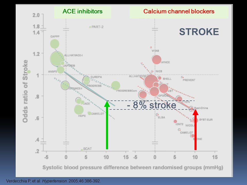 STROKE ACE inhibitorsCalcium channel blockers - 8% stroke Verdecchia P, et al.