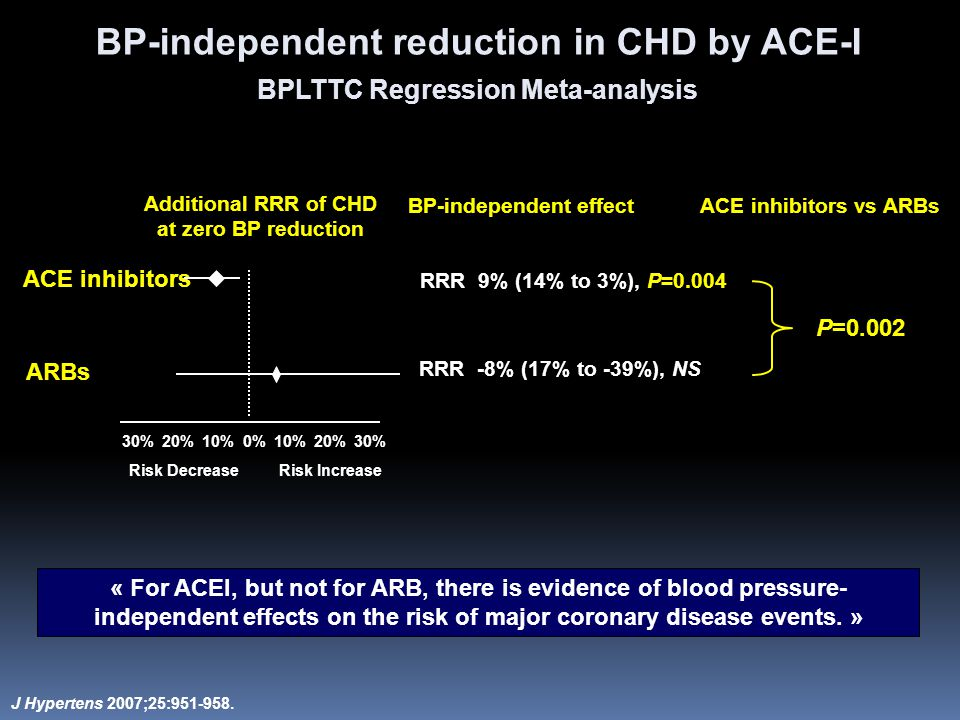 J Hypertens 2007;25:951-958. BP-independent reduction in CHD by ACE-I BPLTTC Regression Meta-analysis ARBs Risk DecreaseRisk Increase RRR 9% (14% to 3