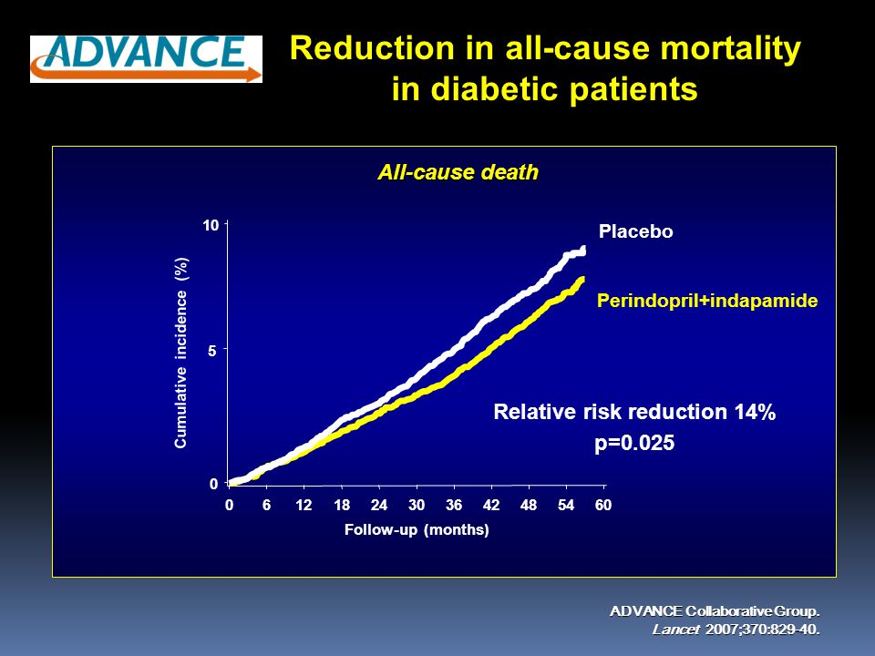 Reduction in all-cause mortality in diabetic patients ADVANCE Collaborative Group. Lancet 2007;370:829-40. Relative risk reduction 14% p=0.025 Follow-