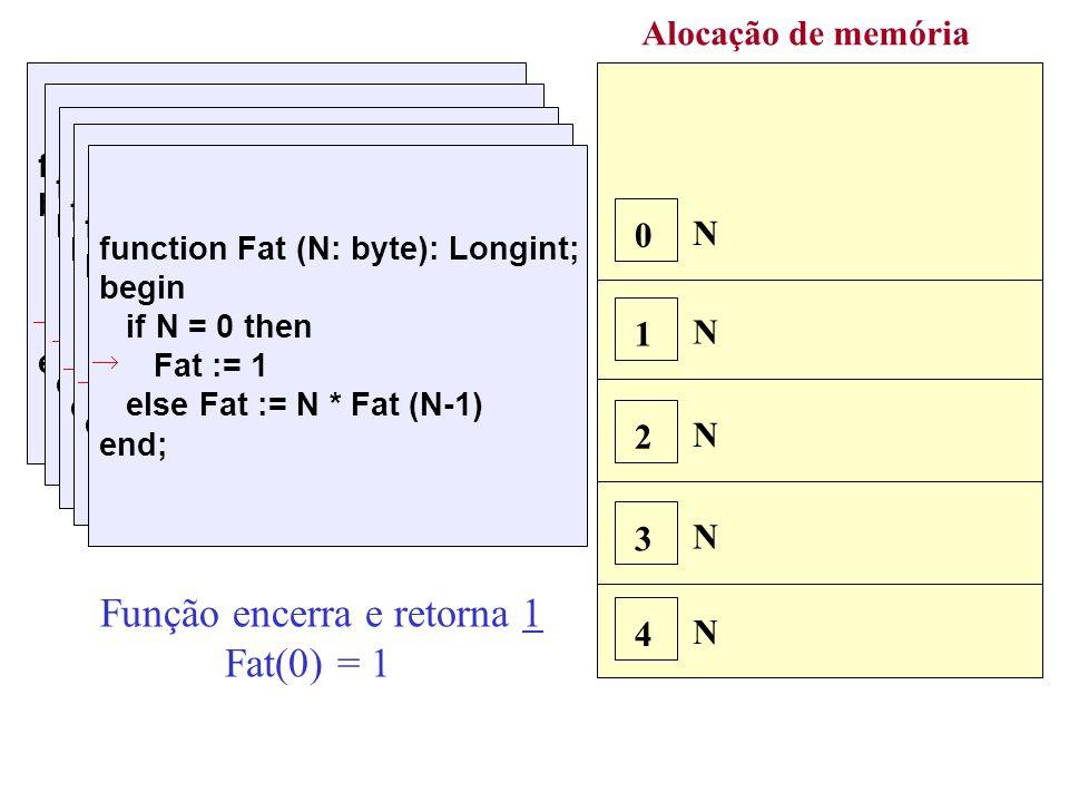 Alocação de memória N 4 N 3 function Fat (N: byte): Longint; begin if N = 0 then Fat := 1 else Fat := N * Fat (N-1) end; 4 * Fat(3) function Fat (N: byte): Longint; begin if N = 0 then Fat := 1 else Fat := N * Fat (N-1) end; 3 * Fat(2) N 2 function Fat (N: byte): Longint; begin if N = 0 then Fat := 1 else Fat := N * Fat (N-1) end; 2 * Fat(1) N 1 function Fat (N: byte): Longint; begin if N = 0 then Fat := 1 else Fat := N * Fat (N-1) end; 1 * Fat(0) N 0 function Fat (N: byte): Longint; begin if N = 0 then Fat := 1 else Fat := N * Fat (N-1) end; Função encerra e retorna 1 Fat(0) = 1