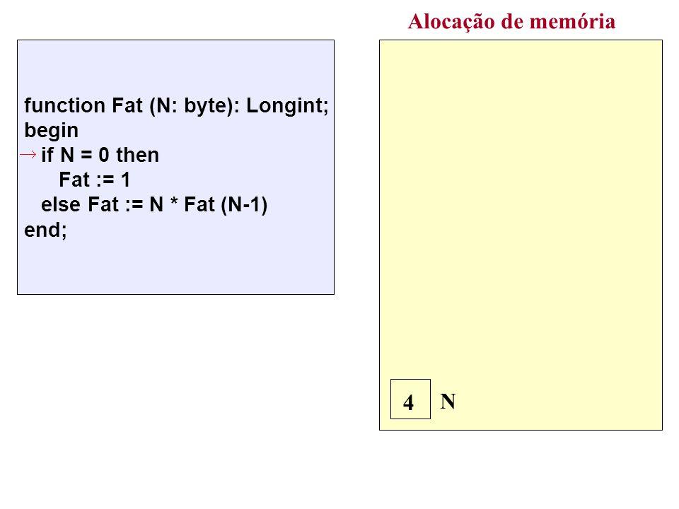 Alocação de memória N 4 N 3 function Fat (N: byte): Longint; begin if N = 0 then Fat := 1 else Fat := N * Fat (N-1) end; 4 * Fat(3) function Fat (N: byte): Longint; begin if N = 0 then Fat := 1 else Fat := N * Fat (N-1) end; 3 * Fat(2) N 2 function Fat (N: byte): Longint; begin if N = 0 then Fat := 1 else Fat := N * Fat (N-1) end; 2 * Fat(1) N 1 function Fat (N: byte): Longint; begin if N = 0 then Fat := 1 else Fat := N * Fat (N-1) end; 1 * Fat(0) Nova ativação de Fat
