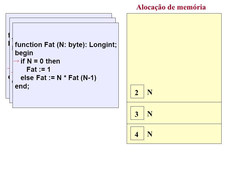 Alocação de memória N 4 N 3 function Fat (N: byte): Longint; begin if N = 0 then Fat := 1 else Fat := N * Fat (N-1) end; 4 * Fat(3) function Fat (N: byte): Longint; begin if N = 0 then Fat := 1 else Fat := N * Fat (N-1) end; 3 * Fat(2) N 2 function Fat (N: byte): Longint; begin if N = 0 then Fat := 1 else Fat := N * Fat (N-1) end; 2 * 1 = 2 Função encerra e retorna 2 Fat(2) = 2