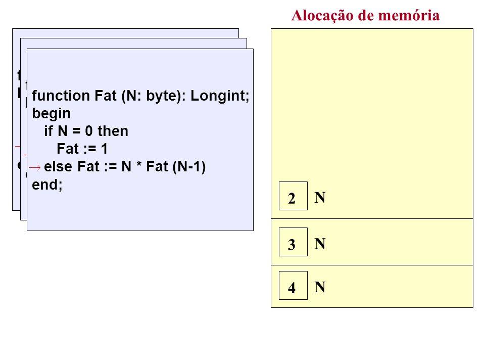 Alocação de memória N 4 N 3 function Fat (N: byte): Longint; begin if N = 0 then Fat := 1 else Fat := N * Fat (N-1) end; 4 * Fat(3) function Fat (N: byte): Longint; begin if N = 0 then Fat := 1 else Fat := N * Fat (N-1) end; 3 * Fat(2) N 2 function Fat (N: byte): Longint; begin if N = 0 then Fat := 1 else Fat := N * Fat (N-1) end; 2 * Fat(1) Nova ativação de Fat