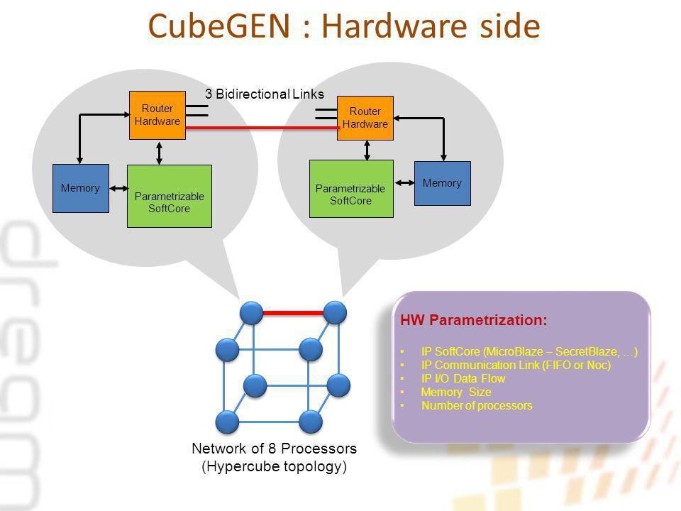 1. Introduction CubeGEN : Hardware side Parametrizable SoftCore Router Hardware Memory 3 Bidirectional Links Network of 8 Processors (Hypercube topolo