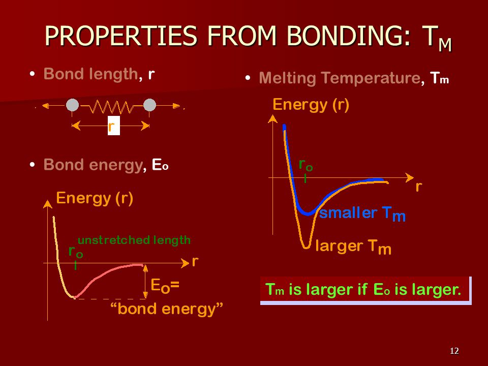 12 Bond length, r Bond energy, E o Melting Temperature, T m T m is larger if E o is larger.