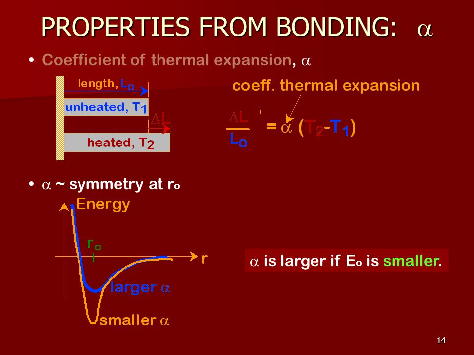 14 Coefficient of thermal expansion, ~ symmetry at r o is larger if E o is smaller.