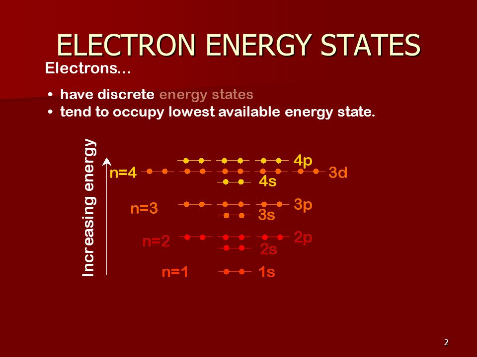 2 have discrete energy states tend to occupy lowest available energy state.