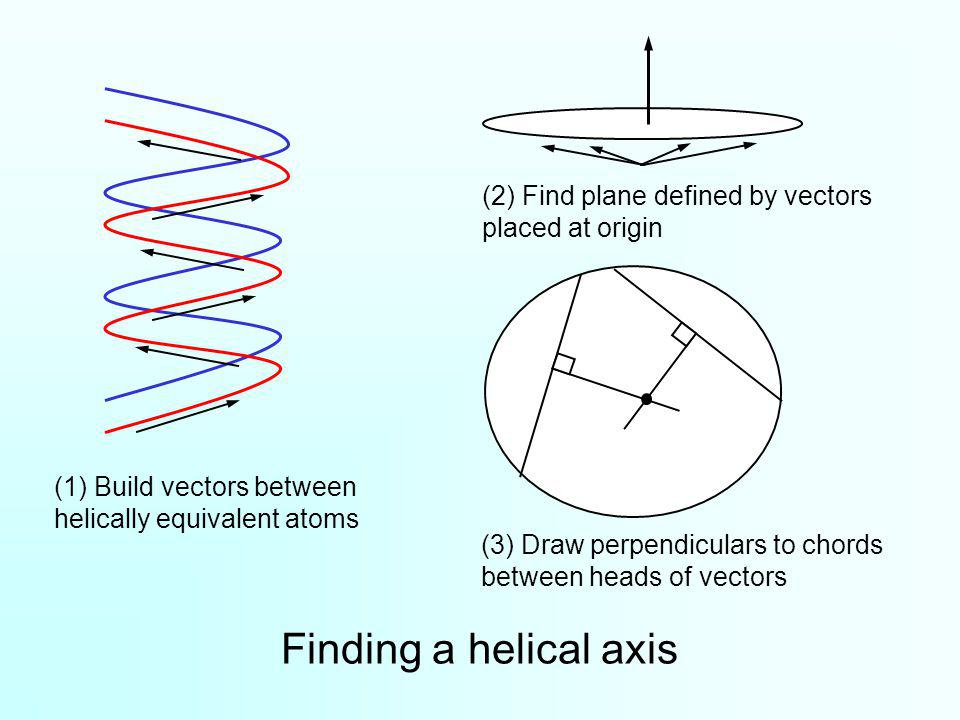 Finding a helical axis (1) Build vectors between helically equivalent atoms (2) Find plane defined by vectors placed at origin (3) Draw perpendiculars