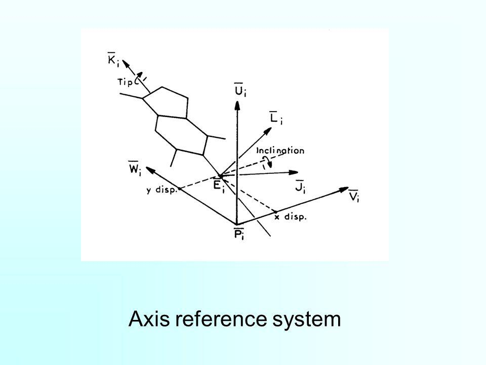 Axis reference system