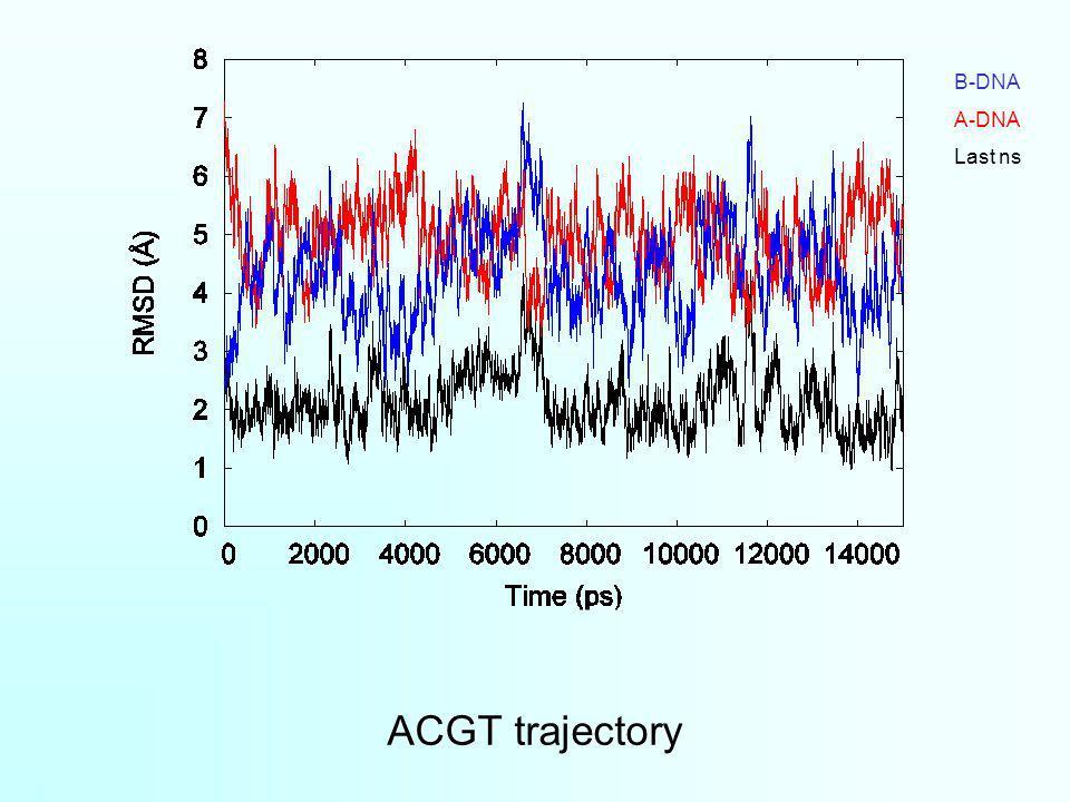 ACGT trajectory B-DNA A-DNA Last ns