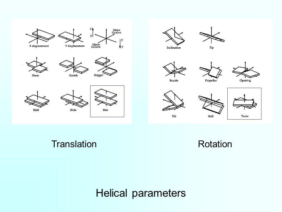 Helical parameters TranslationRotation