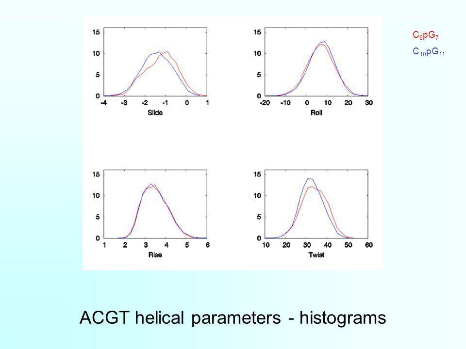 ACGT helical parameters - histograms C 6 pG 7 C 10 pG 11