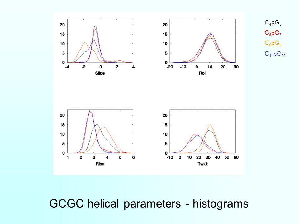 GCGC helical parameters - histograms C 4 pG 5 C 6 pG 7 C 8 pG 9 C 10 pG 11