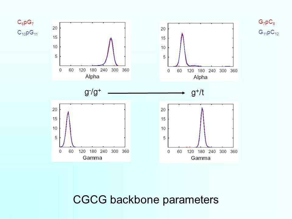 CGCG backbone parameters G 7 pC 8 G 11 pC 12 C 6 pG 7 C 10 pG 11 g - /g + g + /t