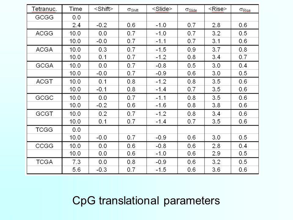 CpG translational parameters