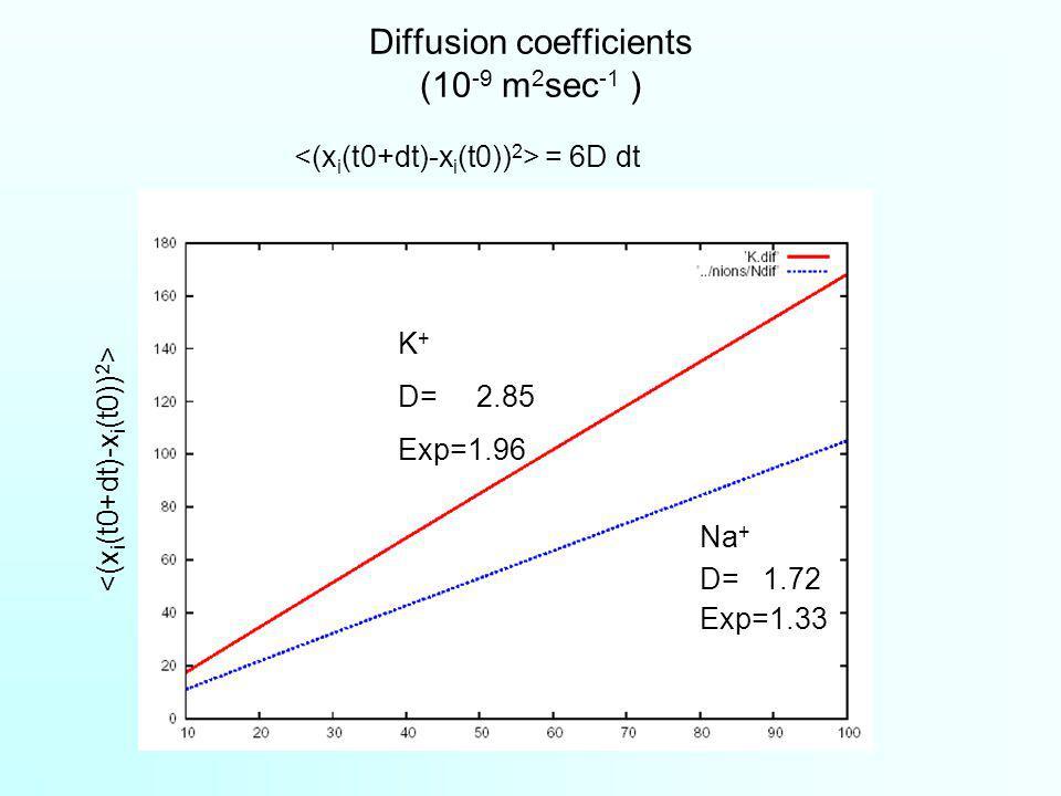 Diffusion coefficients (10 -9 m 2 sec -1 ) = 6D dt K + D= 2.85 Exp=1.96 Na + D= 1.72 Exp=1.33