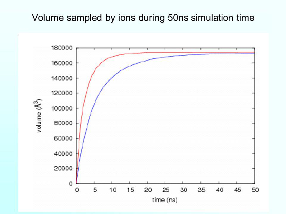 Volume sampled by ions during 50ns simulation time Na + K+K+