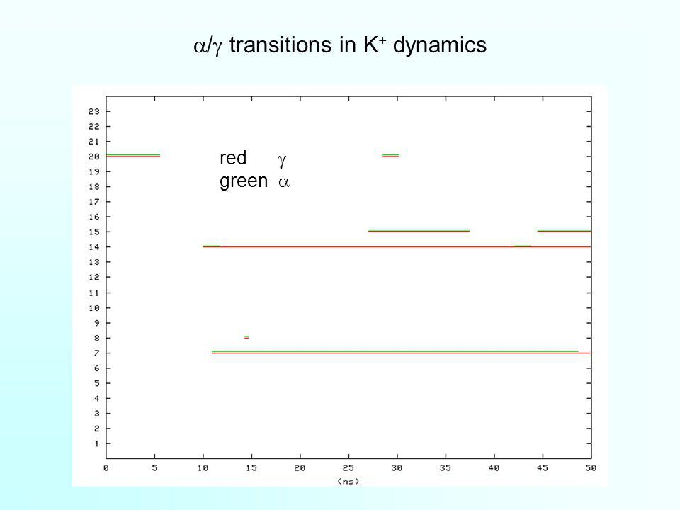 / transitions in K + dynamics red green