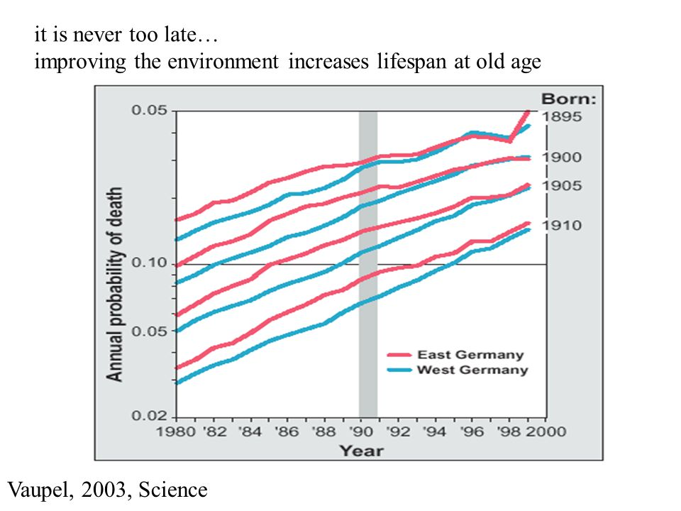 Vaupel, 2003, Science it is never too late… improving the environment increases lifespan at old age