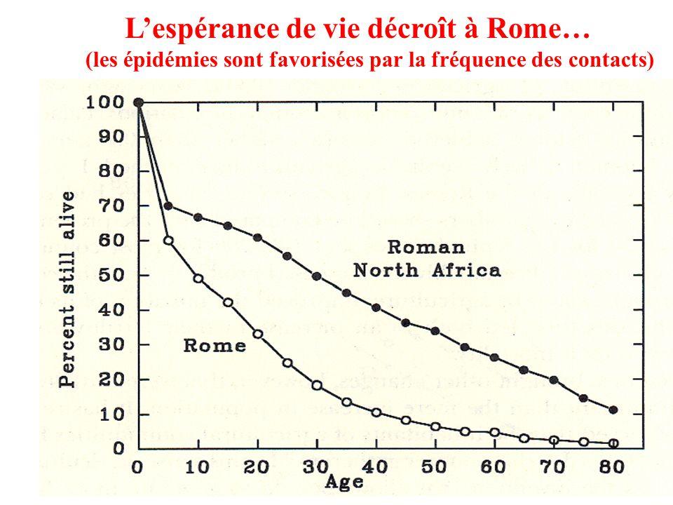 Lespérance de vie décroît à Rome… (les épidémies sont favorisées par la fréquence des contacts)