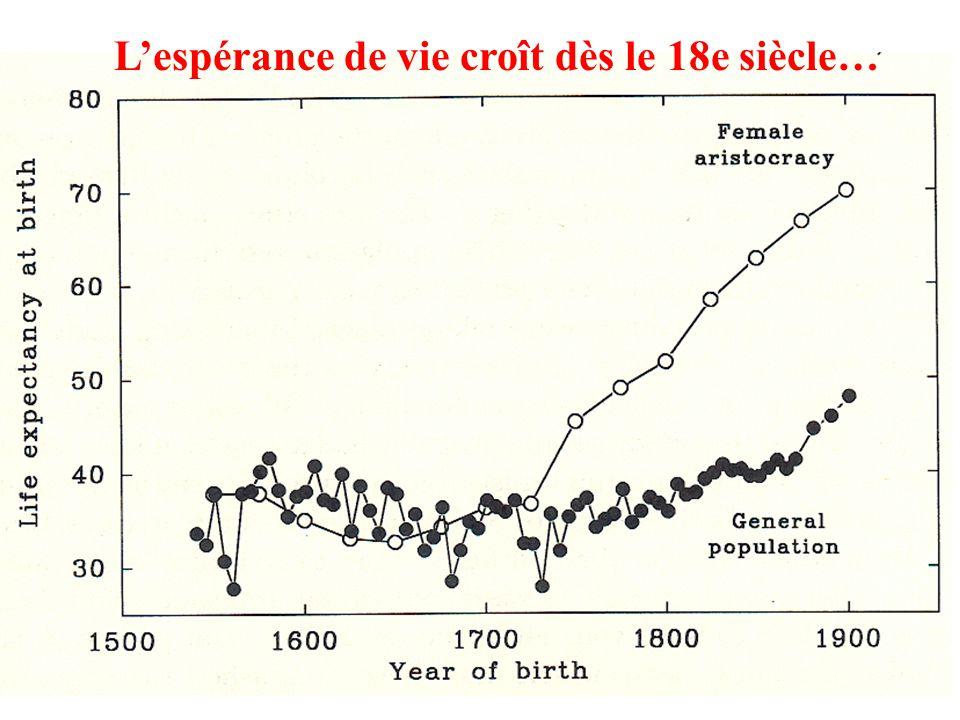 Lespérance de vie croît dès le 18e siècle…